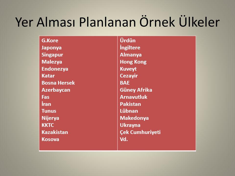 EURASIATECHNOPARK 60'dan Fazla Ülke * EURASIATECHNOPARK; Ülkemizde ve Dünya'da, 60'tan fazla ülkenin, Ar-Ge firmalarının, mühendislerinin, sanayi ve teknoloji firmalarının ve girişimcilerinin, kendi bireysel projeleri yada Türk firmaları ile ortak projelerde yer aldığı ve bayraklarının dalgalandığı ilk ve tek ''Bilim ve Teknoloji Merkezi'' olacak şekilde planlanmaktadır.