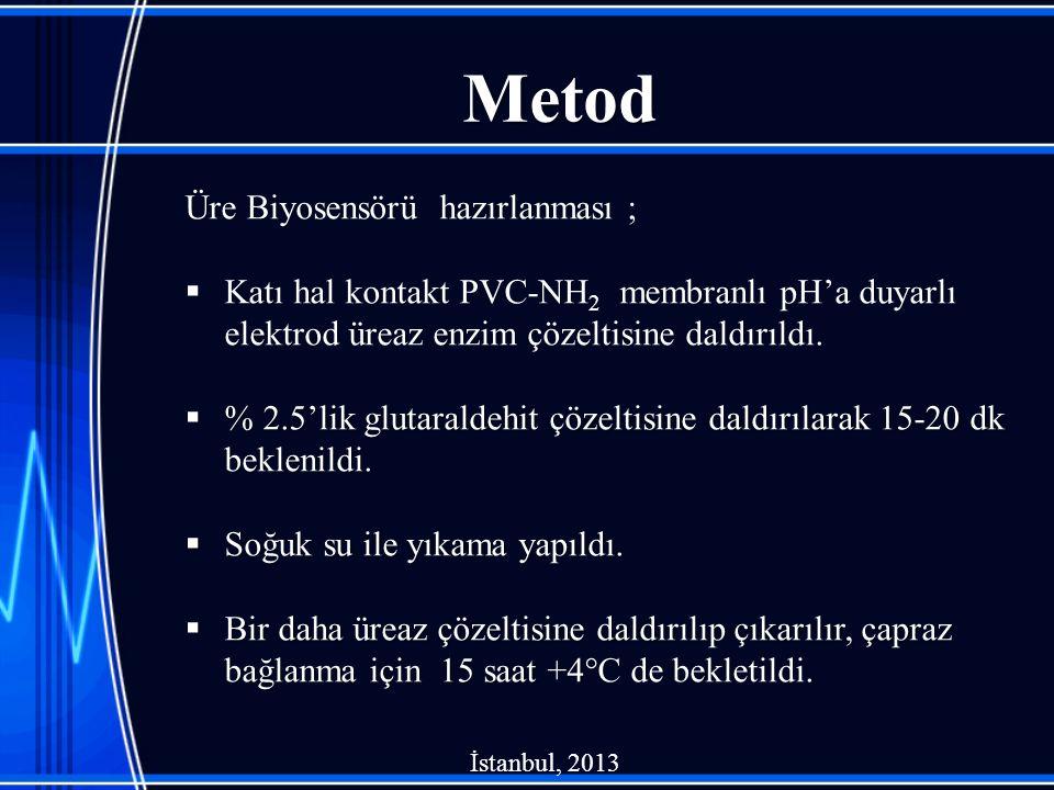 Metod Üre Biyosensörü hazırlanması ;  Katı hal kontakt PVC-NH 2 membranlı pH'a duyarlı elektrod üreaz enzim çözeltisine daldırıldı.  % 2.5'lik gluta