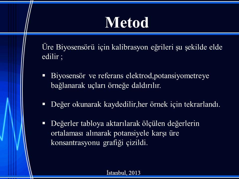Metod Üre Biyosensörü için kalibrasyon eğrileri şu şekilde elde edilir ;  Biyosensör ve referans elektrod,potansiyometreye bağlanarak uçları örneğe d