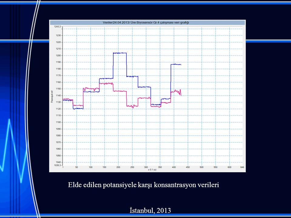 Elde edilen potansiyele karşı konsantrasyon verileri İstanbul, 2013