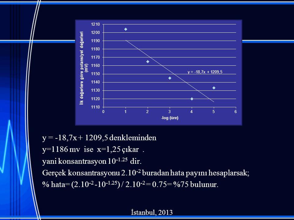 y = -18,7x + 1209,5 denkleminden y=1186 mv ise x=1,25 çıkar. yani konsantrasyon 10 -1.25 dir. Gerçek konsantrasyonu 2.10 -2 buradan hata payını hesapl