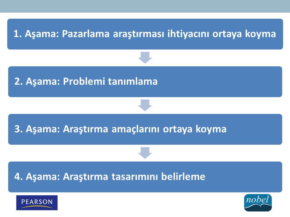 1. Aşama: Pazarlama araştırması ihtiyacını ortaya koyma 2. Aşama: Problemi tanımlama 3. Aşama: Araştırma amaçlarını ortaya koyma 4. Aşama: Araştırma t