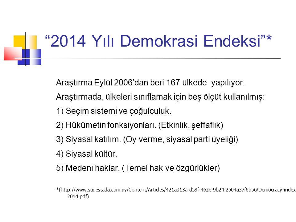 2014 Yılı Demokrasi Endeksi * Araştırma Eylül 2006'dan beri 167 ülkede yapılıyor.