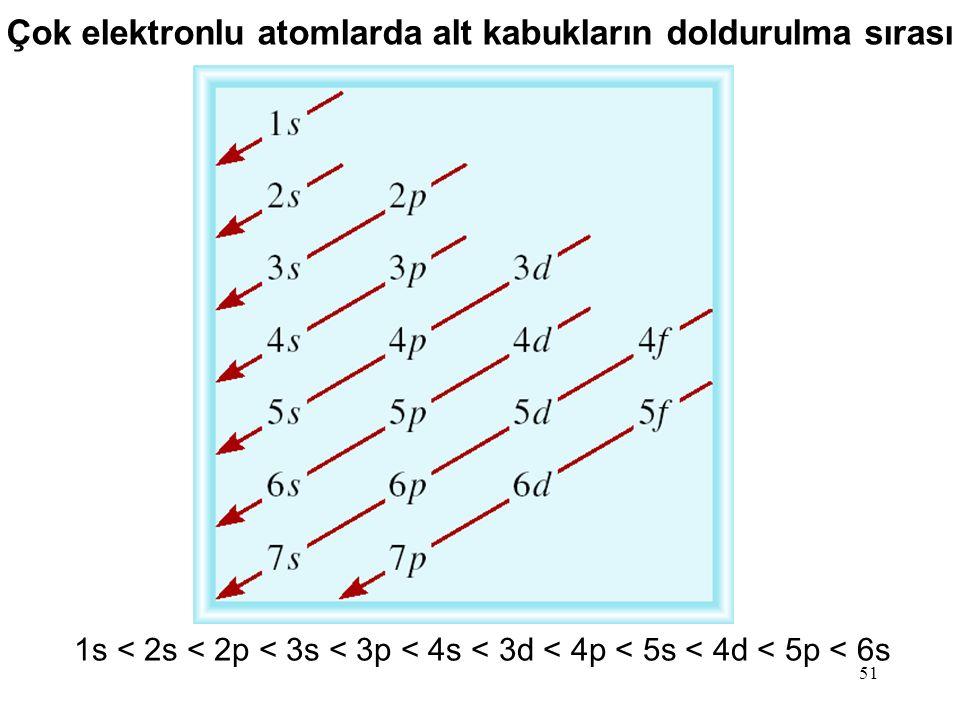 51 Çok elektronlu atomlarda alt kabukların doldurulma sırası 1s < 2s < 2p < 3s < 3p < 4s < 3d < 4p < 5s < 4d < 5p < 6s