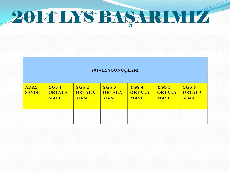 2014 LYS BAŞARIMIZ 2014 LYS SONUÇLARI ADAY SAYISI YGS-1 ORTALA MASI YGS-2 ORTALA MASI YGS-3 ORTALA MASI YGS-4 ORTALA MASI YGS-5 ORTALA MASI YGS-6 ORTALA MASI