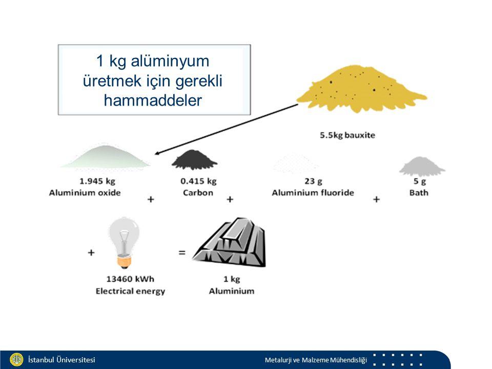 Materials and Chemistry İstanbul Üniversitesi Metalurji ve Malzeme Mühendisliği İstanbul Üniversitesi Metalurji ve Malzeme Mühendisliği 1 kg alüminyum üretmek için gerekli hammaddeler