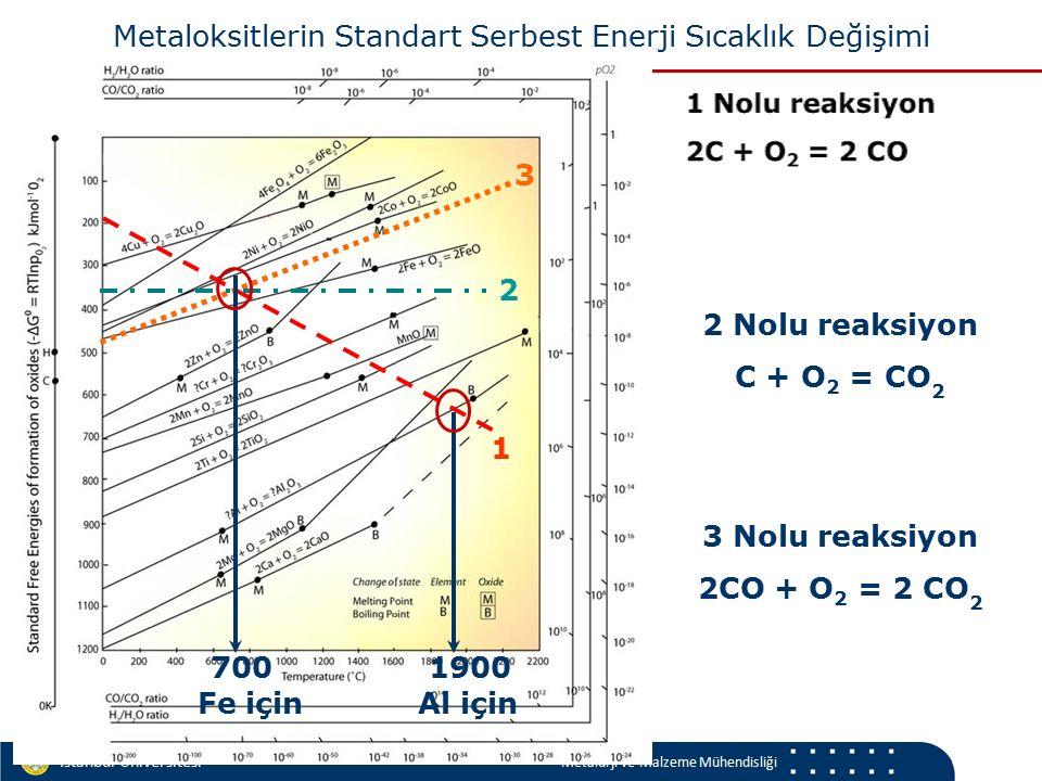 Materials and Chemistry İstanbul Üniversitesi Metalurji ve Malzeme Mühendisliği 3 Nolu reaksiyon 2CO + O 2 = 2 CO 2 2 Nolu reaksiyon C + O 2 = CO 2 1 2 3 700 Metaloksitlerin Standart Serbest Enerji Sıcaklık Değişimi Fe için 1900 Al için