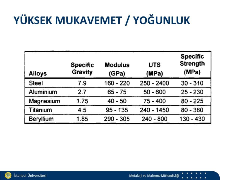 Materials and Chemistry İstanbul Üniversitesi Metalurji ve Malzeme Mühendisliği İstanbul Üniversitesi Metalurji ve Malzeme Mühendisliği YÜKSEK MUKAVEMET / YOĞUNLUK