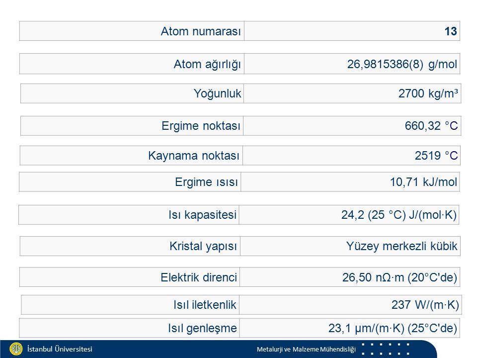 Materials and Chemistry İstanbul Üniversitesi Metalurji ve Malzeme Mühendisliği İstanbul Üniversitesi Metalurji ve Malzeme Mühendisliği ElementKimyasal Sembol% Doğada Bulunabilirlik OksijenO47.3 SilisSi27.7 AlüminyumAl7.9 DemirFe4.5 KalsiyumCa3.5 SodyumNa2.5 PotasyumK2.5 MagnezyumMg2.2 TitanyumTi0.5 HidrojenH0.1