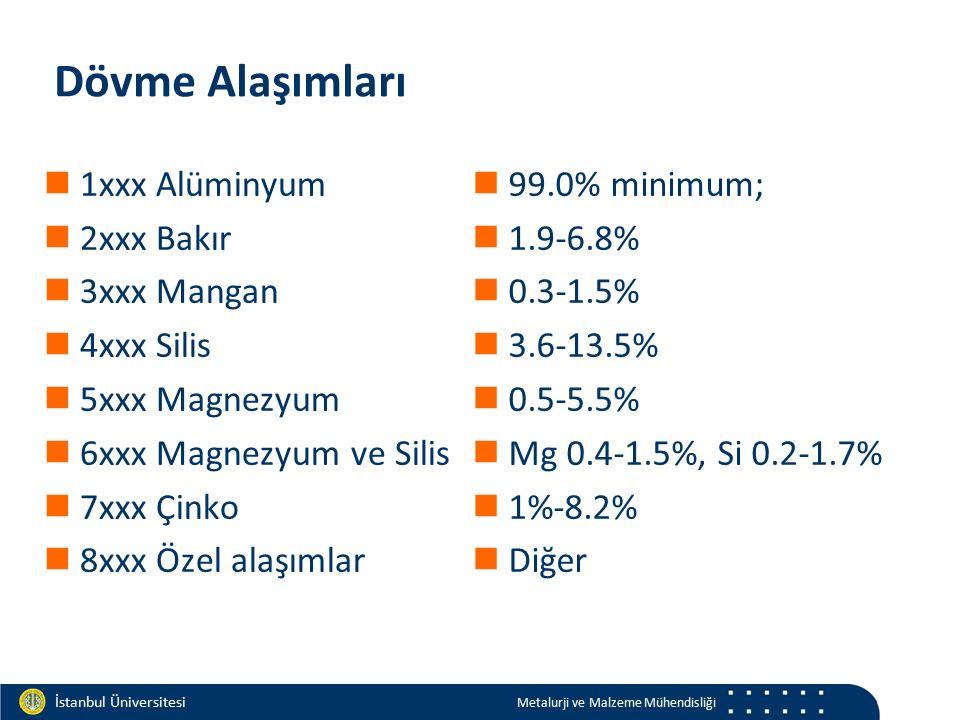 Materials and Chemistry İstanbul Üniversitesi Metalurji ve Malzeme Mühendisliği İstanbul Üniversitesi Metalurji ve Malzeme Mühendisliği Dövme Alaşımları 1xxx Alüminyum 2xxx Bakır 3xxx Mangan 4xxx Silis 5xxx Magnezyum 6xxx Magnezyum ve Silis 7xxx Çinko 8xxx Özel alaşımlar 99.0% minimum; 1.9-6.8% 0.3-1.5% 3.6-13.5% 0.5-5.5% Mg 0.4-1.5%, Si 0.2-1.7% 1%-8.2% Diğer