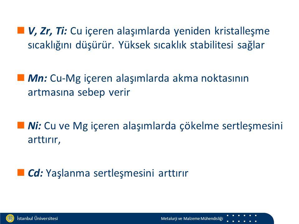 Materials and Chemistry İstanbul Üniversitesi Metalurji ve Malzeme Mühendisliği İstanbul Üniversitesi Metalurji ve Malzeme Mühendisliği V, Zr, Ti: Cu içeren alaşımlarda yeniden kristalleşme sıcaklığını düşürür.