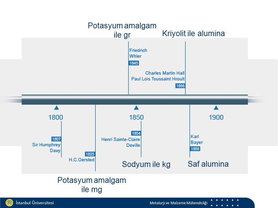 Materials and Chemistry İstanbul Üniversitesi Metalurji ve Malzeme Mühendisliği İstanbul Üniversitesi Metalurji ve Malzeme Mühendisliği Potasyum amalgam ile mg Potasyum amalgam ile gr Sodyum ile kg Kriyolit ile alumina Saf alumina