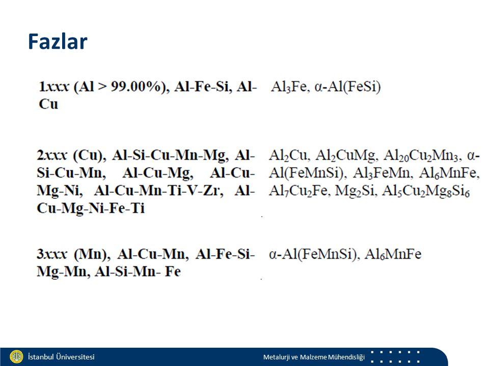 Materials and Chemistry İstanbul Üniversitesi Metalurji ve Malzeme Mühendisliği İstanbul Üniversitesi Metalurji ve Malzeme Mühendisliği Fazlar