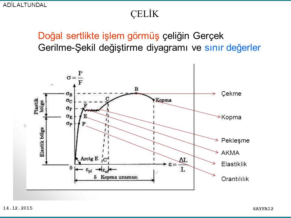 14.12.2015 SAYFA12 ADİL ALTUNDAL ÇELİK Doğal sertlikte işlem görmüş çeliğin Gerçek Gerilme-Şekil değiştirme diyagramı ve sınır değerler Orantılılık El