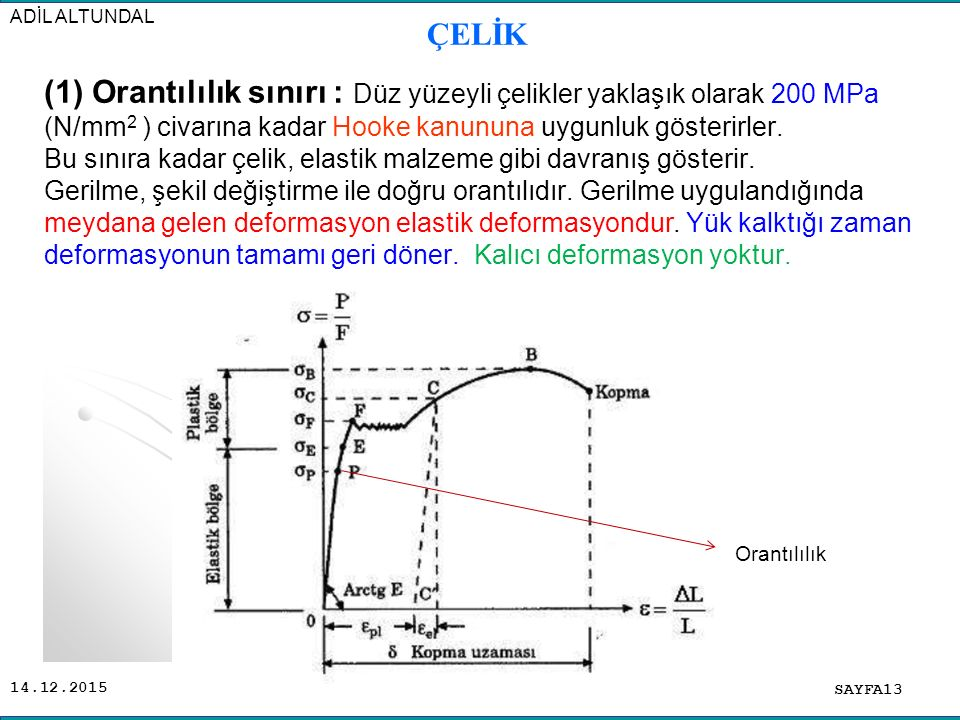 14.12.2015 (1) Orantılılık sınırı : Düz yüzeyli çelikler yaklaşık olarak 200 MPa (N/mm 2 ) civarına kadar Hooke kanununa uygunluk gösterirler. Bu sını