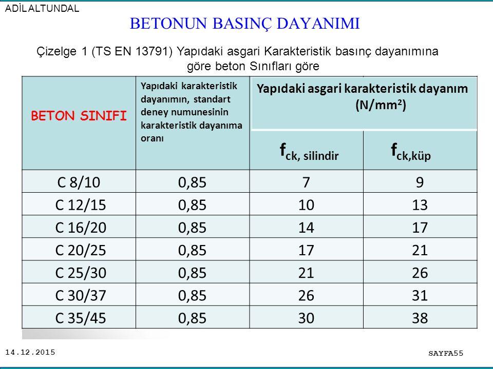 14.12.2015 BETON SINIFI Yapıdaki karakteristik dayanımın, standart deney numunesinin karakteristik dayanıma oranı f ck, silindir f ck,küp C 8/100,8579