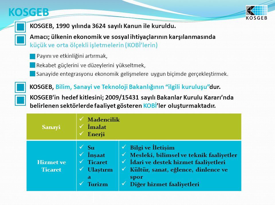 KOSGEB KOSGEB, 1990 yılında 3624 sayılı Kanun ile kuruldu. Amacı; ülkenin ekonomik ve sosyal ihtiyaçlarının karşılanmasında küçük ve orta ölçekli işle