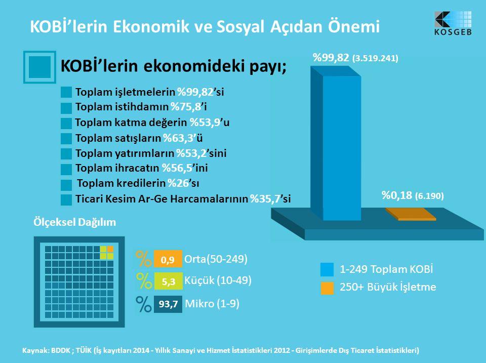 KOBİ'lerin Ekonomik ve Sosyal Açıdan Önemi KOBİ'lerin ekonomideki payı; Toplam işletmelerin %99,82'si Toplam istihdamın %75,8'i Toplam katma değerin %53,9'u Toplam satışların %63,3'ü Toplam yatırımların %53,2'sini Toplam ihracatın %56,5'ini Toplam kredilerin %26'sı Ölçeksel Dağılım Kaynak: BDDK ; TÜİK (İş kayıtları 2014 - Yıllık Sanayi ve Hizmet İstatistikleri 2012 - Girişimlerde Dış Ticaret İstatistikleri) %0,18 (6.190) %99,82 (3.519.241) 1-249 Toplam KOBİ 250+ Büyük İşletme Mikro (1-9) Küçük (10-49) Orta(50-249) 0,9 5,3 93,7 Ticari Kesim Ar-Ge Harcamalarının %35,7'si