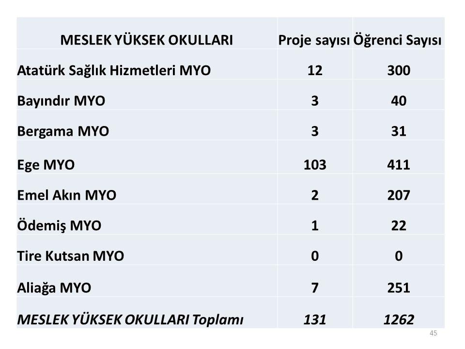 MESLEK YÜKSEK OKULLARIProje sayısıÖğrenci Sayısı Atatürk Sağlık Hizmetleri MYO12300 Bayındır MYO340 Bergama MYO331 Ege MYO103411 Emel Akın MYO2207 Ödemiş MYO122 Tire Kutsan MYO00 Aliağa MYO7251 MESLEK YÜKSEK OKULLARI Toplamı1311262 45
