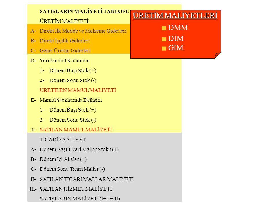 SATIŞLARIN MALİYETİ TABLOSU ÜRETİM MALİYETİ A-Direkt İlk Madde ve Malzeme Giderleri B-Direkt İşçilik Giderleri C-Genel Üretim Giderleri D-Yarı Mamul K