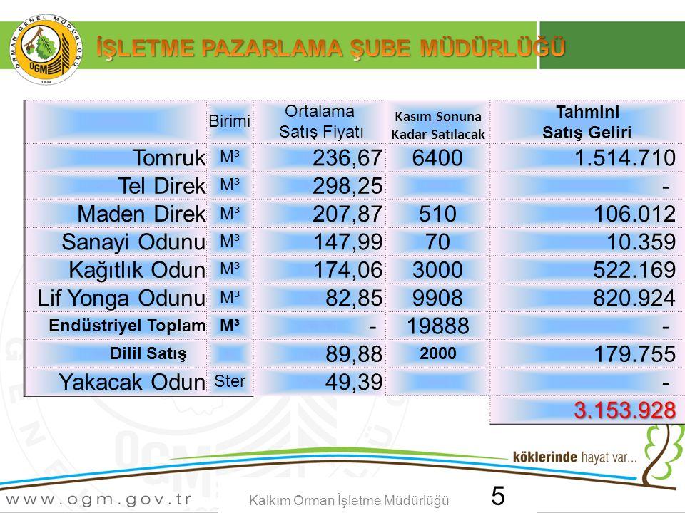 Tarih:…./ …./ 20… ÖRNEK SUNUM KONUSU Sayfa No: AA Kalkım Orman İşletme Müdürlüğü 6 Maliyet Oranı46,33%39,74%40,52%46,09%42,60%39,92%