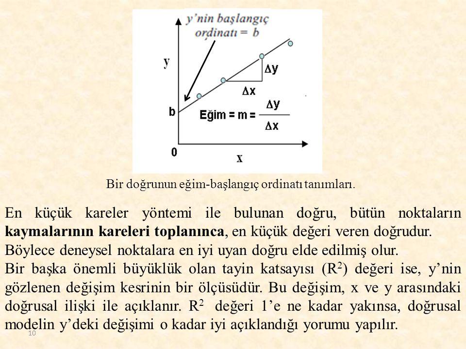 Bir doğrunun eğim-başlangıç ordinatı tanımları. 10 En küçük kareler yöntemi ile bulunan doğru, bütün noktaların kaymalarının kareleri toplanınca, en k