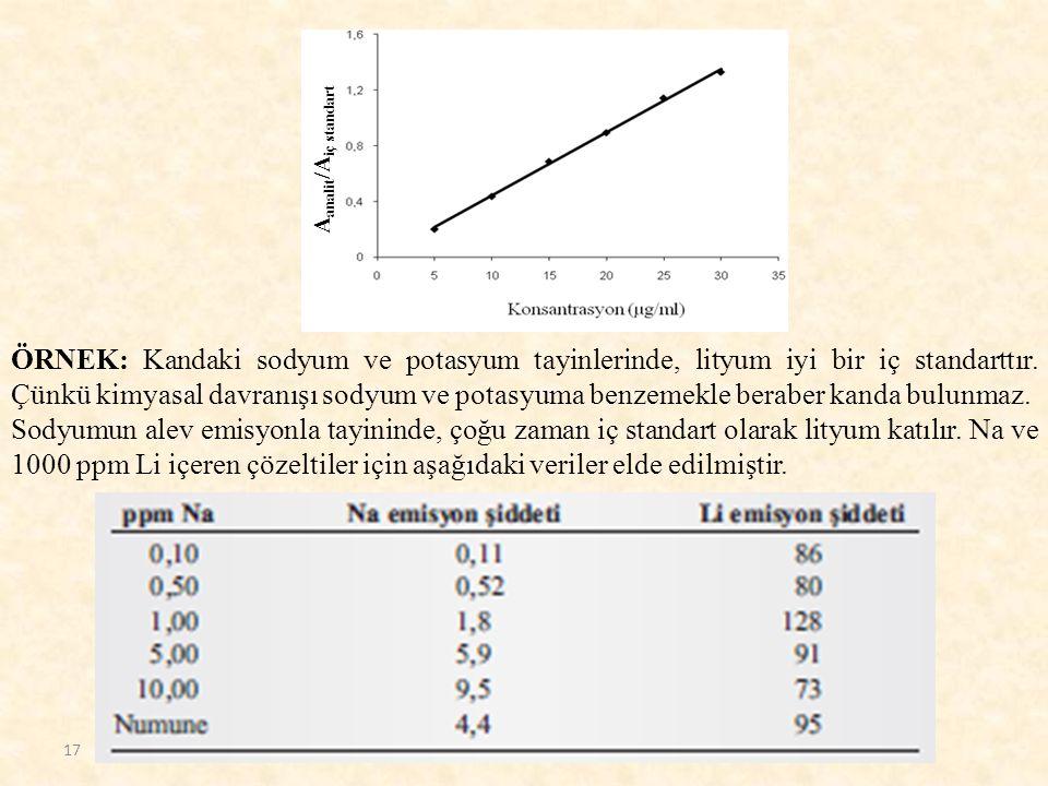 ÖRNEK: Kandaki sodyum ve potasyum tayinlerinde, lityum iyi bir iç standarttır. Çünkü kimyasal davranışı sodyum ve potasyuma benzemekle beraber kanda b