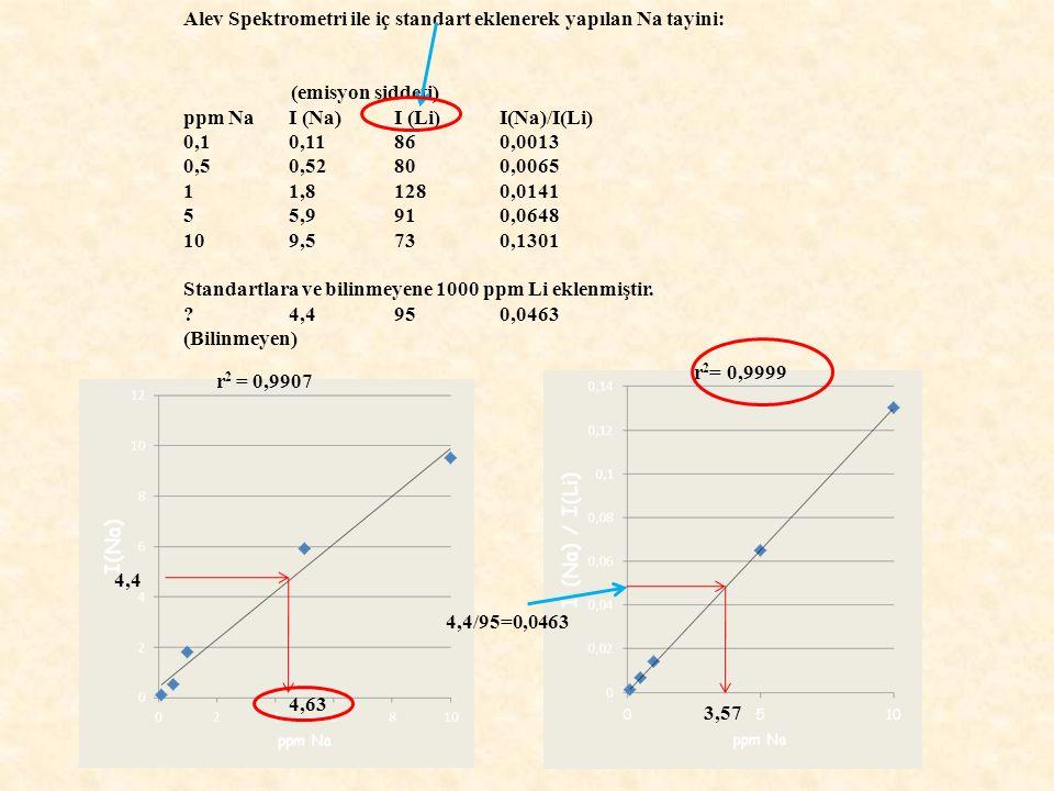 Alev Spektrometri ile iç standart eklenerek yapılan Na tayini: (emisyon şiddeti) ppm NaI (Na)I (Li)I(Na)/I(Li) 0,10,11860,0013 0,50,52800,0065 11,81280,0141 55,9910,0648 109,5730,1301 Standartlara ve bilinmeyene 1000 ppm Li eklenmiştir.