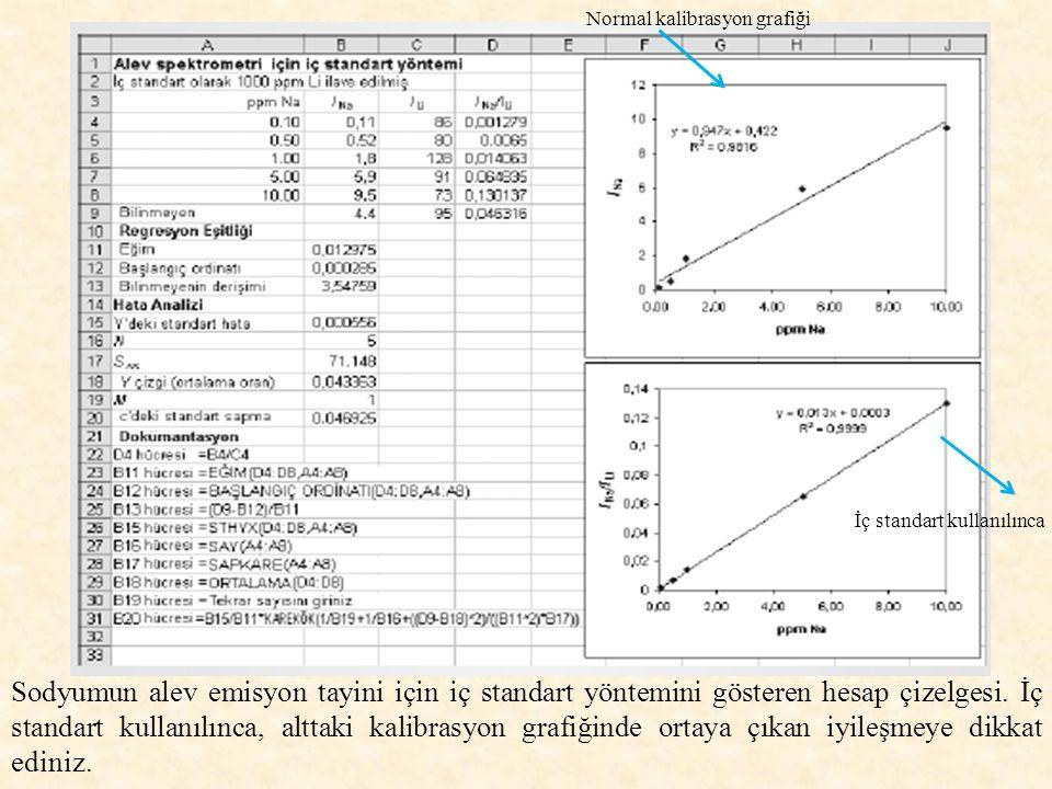 Normal kalibrasyon grafiği İç standart kullanılınca Sodyumun alev emisyon tayini için iç standart yöntemini gösteren hesap çizelgesi.