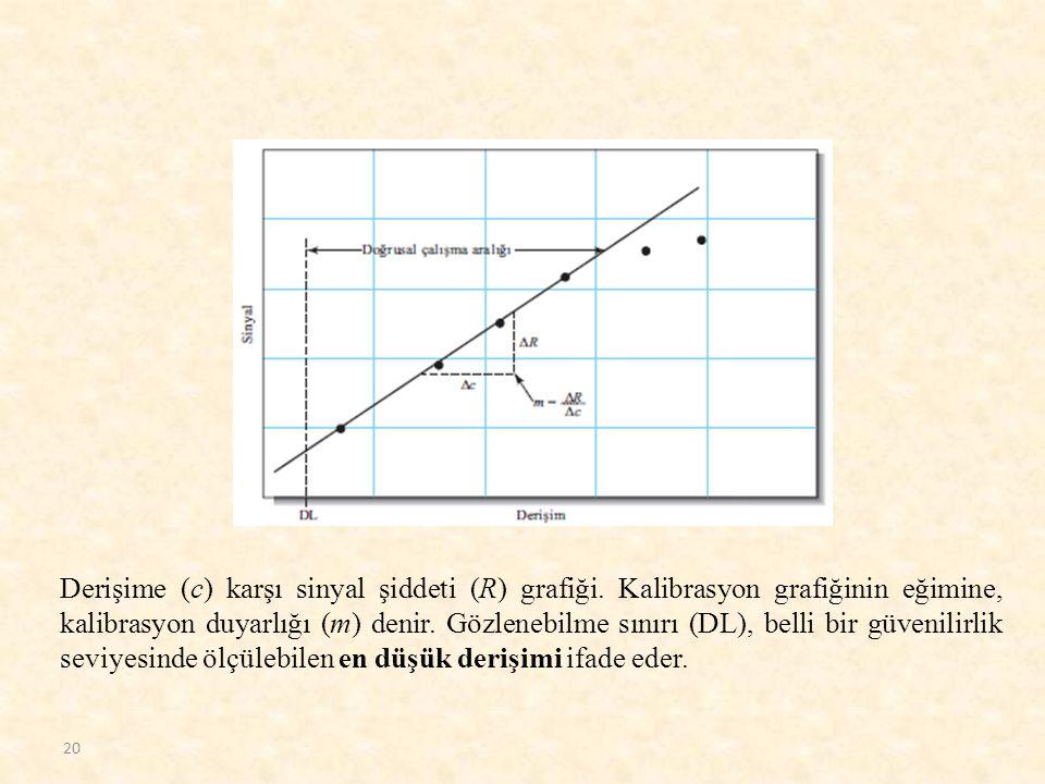 Derişime (c) karşı sinyal şiddeti (R) grafiği. Kalibrasyon grafiğinin eğimine, kalibrasyon duyarlığı (m) denir. Gözlenebilme sınırı (DL), belli bir gü
