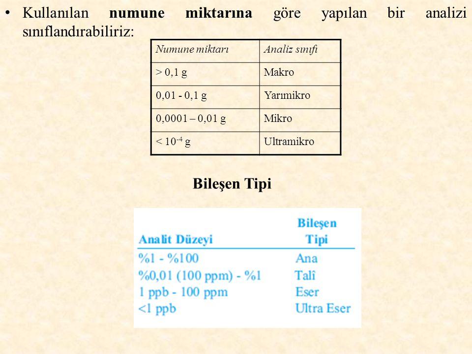 Kullanılan numune miktarına göre yapılan bir analizi sınıflandırabiliriz: Numune miktarıAnaliz sınıfı > 0,1 gMakro 0,01 - 0,1 gYarımikro 0,0001 – 0,01 gMikro < 10 -4 gUltramikro Bileşen Tipi