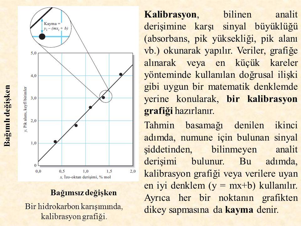 En küçük kareler yöntemi: Bir seri standardın artan derişimleri, tekabül ettikleri sinyallere (absorbans, pik akımı gibi) karşı grafiğe geçirildiğinde, genellikle doğrusal eğriler elde edilir (kalibrasyon eğrileri/doğruları).