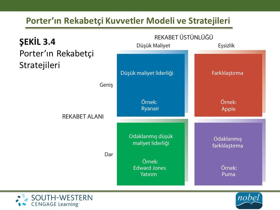 Porter'ın Rekabetçi Kuvvetler Modeli ve Stratejileri ŞEKİL 3.4 Porter'ın Rekabetçi Stratejileri