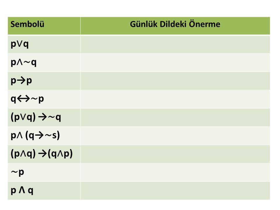 SembolüGünlük Dildeki Önerme p∨qp∨q p ∧∼ q p→p q↔ ∼ p (p ∨ q) → ∼ q p ∧ (q→ ∼ s) (p ∧ q) →(q ∧ p) ∼p∼p p Λ q