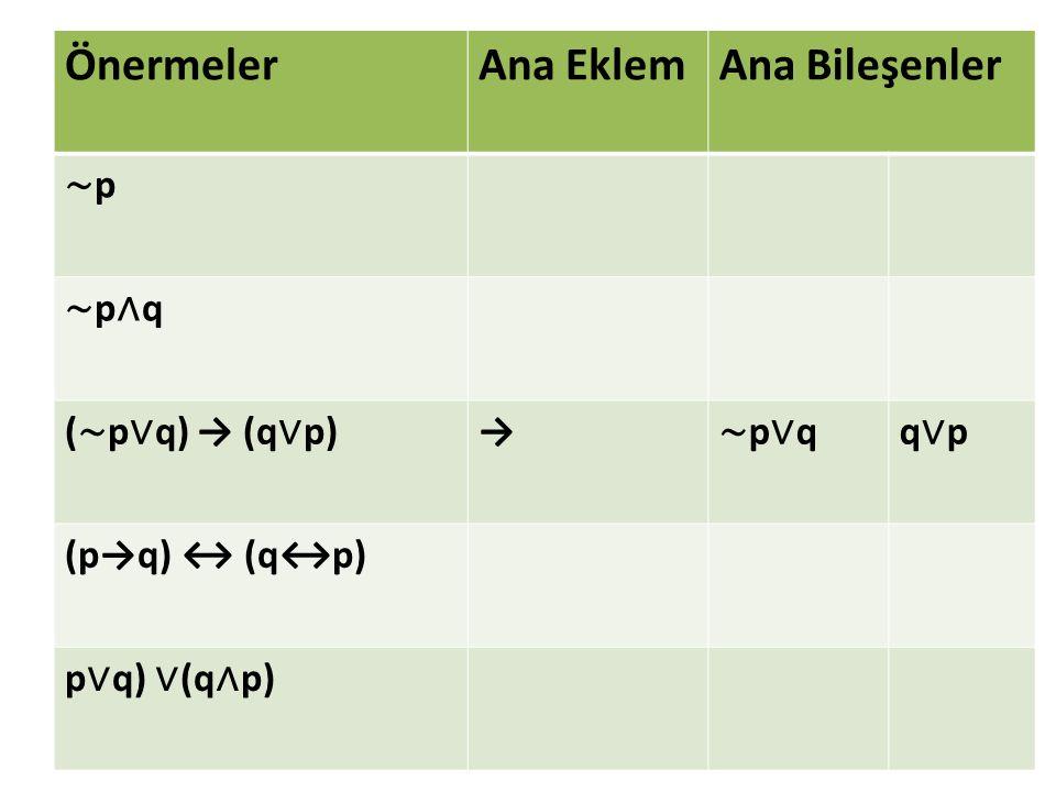 ÖnermelerAna EklemAna Bileşenler ∼p∼p ∼p∧q∼p∧q ( ∼ p ∨ q) → (q ∨ p) → ∼p∨q∼p∨qq∨pq∨p (p→q) ↔ (q↔p) p ∨ q) ∨ (q ∧ p)