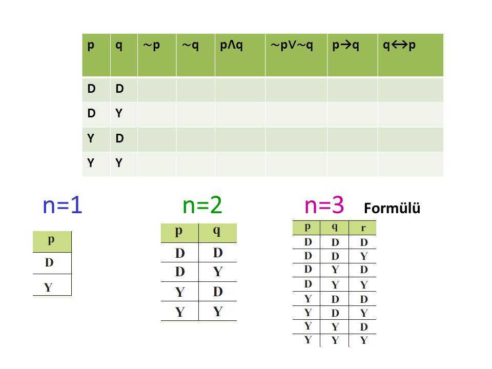 pq ∼p∼p ∼q∼q pΛqpΛq ∼ p ∨∼ q p→qq↔p DD DY YD YY n=1 n=2 n=3 Formülü