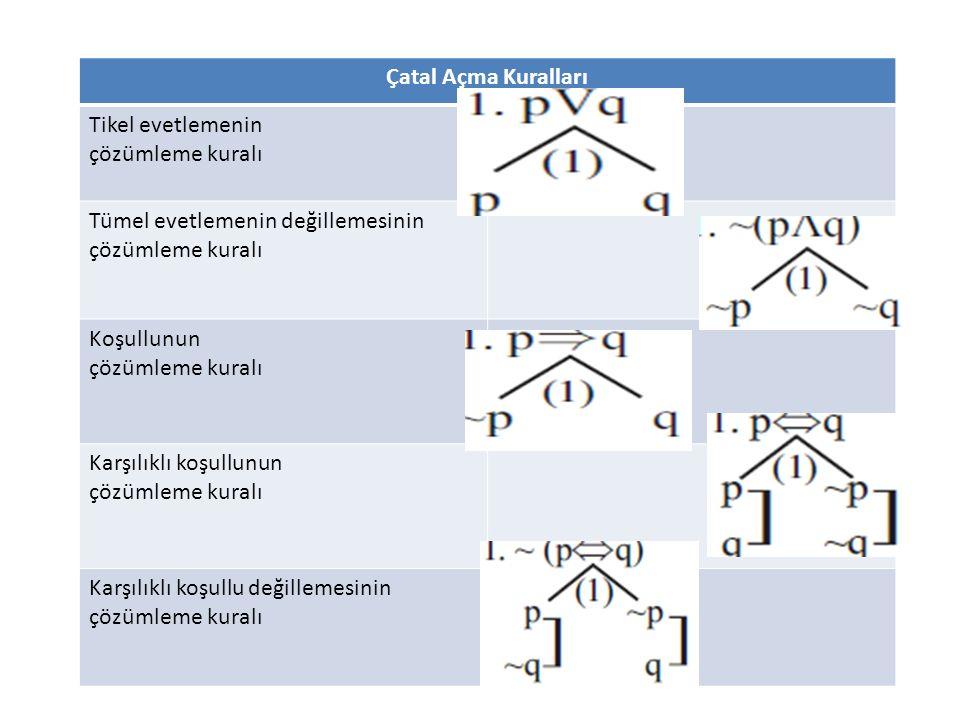 Çatal Açma Kuralları Tikel evetlemenin çözümleme kuralı Tümel evetlemenin değillemesinin çözümleme kuralı Koşullunun çözümleme kuralı Karşılıklı koşul