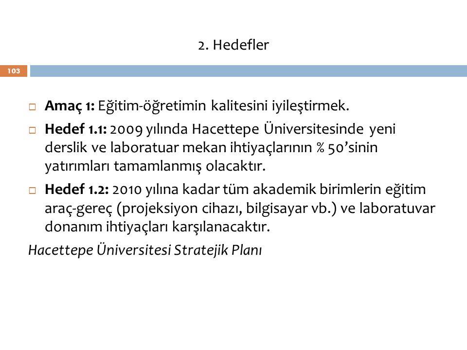 103  Amaç 1: Eğitim-öğretimin kalitesini iyileştirmek.  Hedef 1.1: 2009 yılında Hacettepe Üniversitesinde yeni derslik ve laboratuar mekan ihtiyaçla