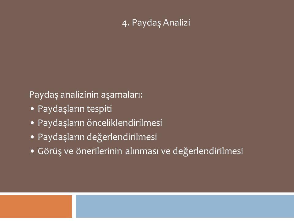 4. Paydaş Analizi Paydaş analizinin aşamaları: Paydaşların tespiti Paydaşların önceliklendirilmesi Paydaşların değerlendirilmesi Görüş ve önerilerinin