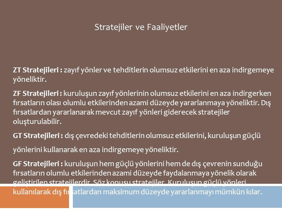ZT Stratejileri : zayıf yönler ve tehditlerin olumsuz etkilerini en aza indirgemeye yöneliktir. ZF Stratejileri : kuruluşun zayıf yönlerinin olumsuz e