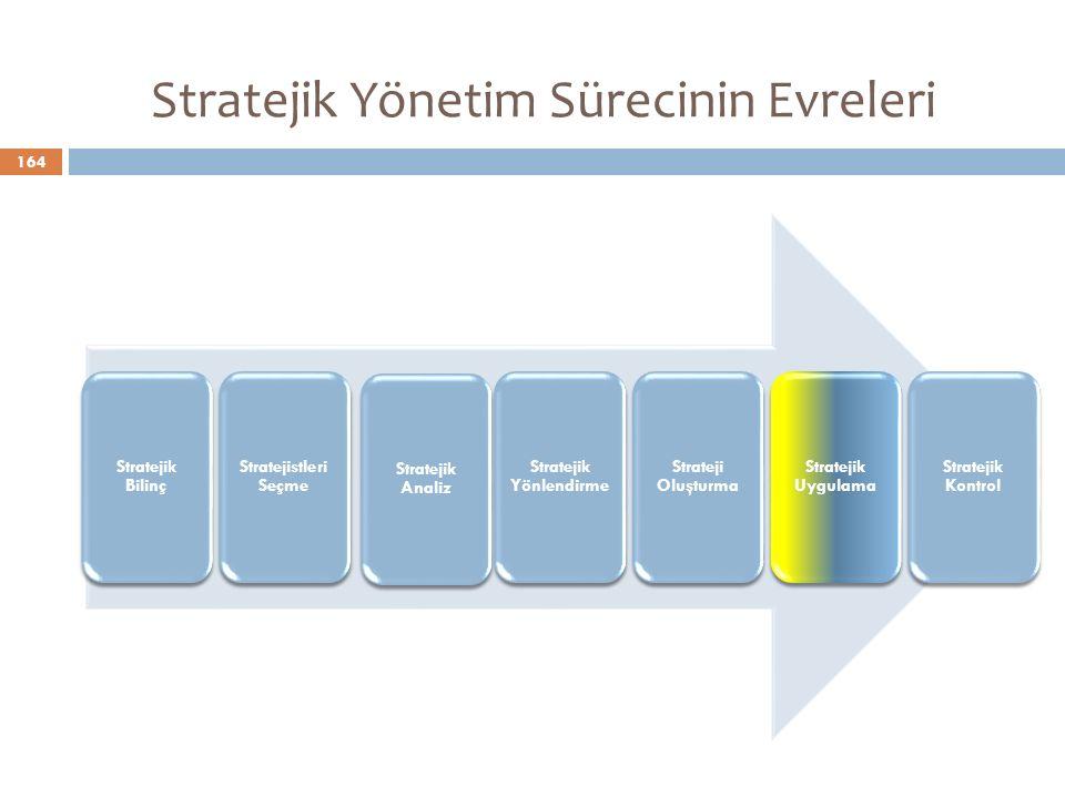 Stratejik Bilinç Stratejistleri Seçme Stratejik Analiz Stratejik Yönlendirme Strateji Oluşturma Stratejik Uygulama Stratejik Kontrol Stratejik Yönetim