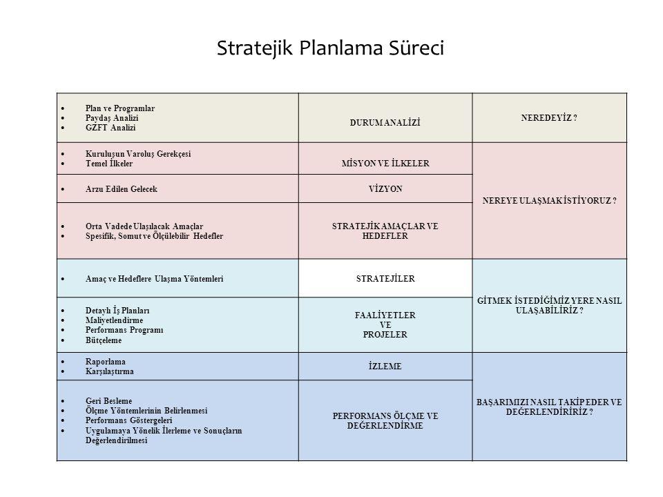 Stratejik Planlama Süreci Üst Yöneticinin Deste ğ inin sa ğ lanması Stratejik Plan Ekibinin Oluşturulması Takım Bilincinin Oluşturulması Çalışma Normlarının Belirlenmesi İ ş Takviminin Oluşturulması Durum Analizi Paydaş Belirleme Paydaş Analizi Paydaş Görüşmeleri GZFT ve Öneriler Stratejik Konular İ lke ve De ğ erler Misyon Vizyon Mevzuat Analizi Başarı Faktörleri Stratejik Konular Stratejik Amaçlar Hedefler Performans Kriterleri Stratejiler Faaliyet ve Projeler Görüşlerin Alınması Nihai Stratejik Plan Performans Planı UYGULAMA
