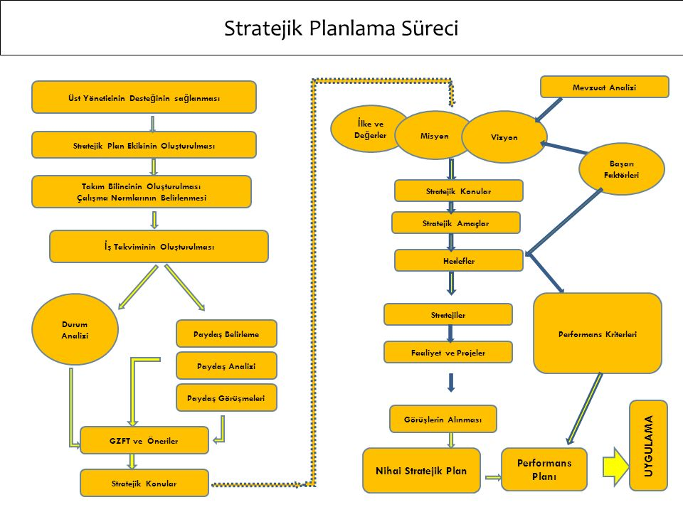 Stratejik Planda Yer Alması Gereken Temel Unsurlar A.Durum Analizi B.Misyon, Vizyon, Temel Değerler C.Stratejik Amaçlar ve Stratejik Hedefler D.Ölçülebilir Performans Göstergeleri E.Stratejiler ve Faaliyetler F.Tüm amaç ve hedefleri içeren beş yıllık tahmini maliyet tablosu - Bütçeleme G.Değerlendirme 4