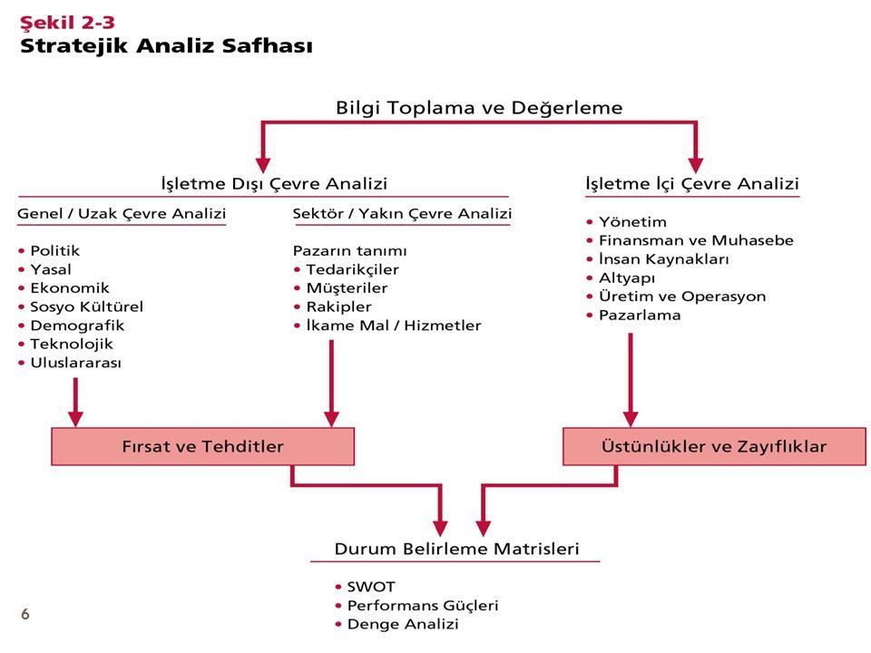 Stratejik Planlama ve Durum Analizi Durum Analizi Kapsamında Genel Olarak Aşağıdaki Değerlendirmeler Yapılır: 1.Tarihi gelişim 2.Kuruluşun yasal yükümlülükleri ve mevzuat analizi 3.Kuruluşun faaliyet alanları ile ürün ve hizmetlerinin belirlenmesi 4.Paydaş analizi (kuruluşun hedef kitlesi ve kuruluş faaliyetlerinden olumlu/olumsuz yönde etkilenenlerin, ilgili tarafların analizi) 5.Kuruluş içi analiz (kuruluşun yapısının, insan kaynaklarının, mali kaynaklarının, kurumsal kültürünün, teknolojik düzeyinin, vb.