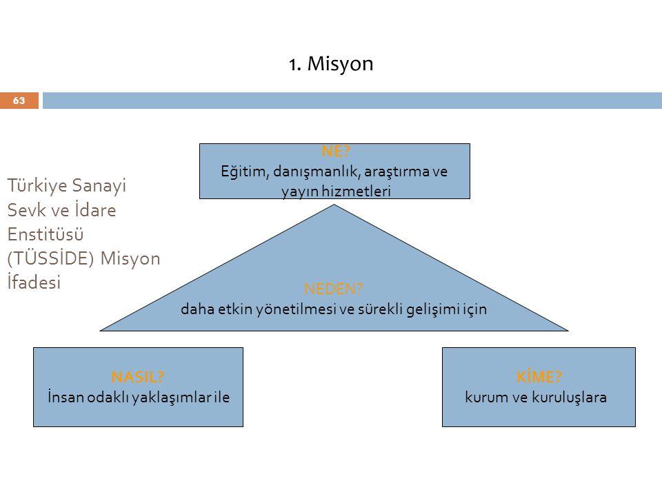 63 Türkiye Sanayi Sevk ve İdare Enstitüsü (TÜSSİDE) Misyon İfadesi NEDEN? daha etkin yönetilmesi ve sürekli gelişimi için NE? Eğitim, danışmanlık, ara