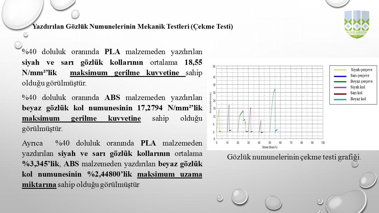 %40 doluluk oranında PLA malzemeden yazdırılan siyah ve sarı gözlük kollarının ortalama 18,55 N/mm²'lik maksimum gerilme kuvvetine sahip olduğu görülm