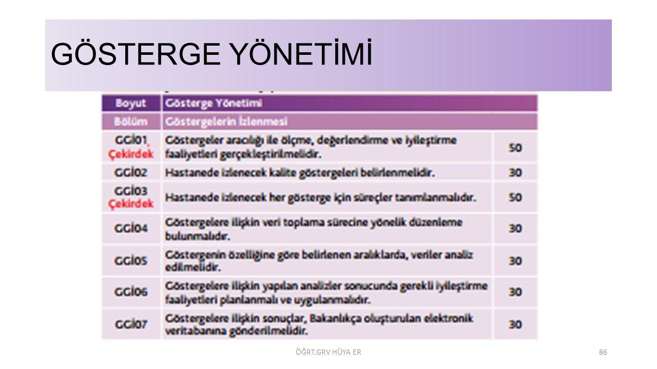 GÖSTERGE YÖNETİMİ ÖĞRT.GRV HÜYA ER86