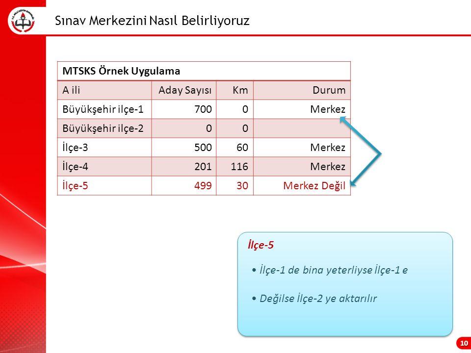 Sınav Merkezini Nasıl Belirliyoruz 10 MTSKS Örnek Uygulama A iliAday SayısıKmDurum Büyükşehir ilçe-17000Merkez Büyükşehir ilçe-200 İlçe-350060Merkez İlçe-4201116Merkez İlçe-549930Merkez Değil İlçe-1 de bina yeterliyse İlçe-1 e Değilse İlçe-2 ye aktarılır İlçe-5