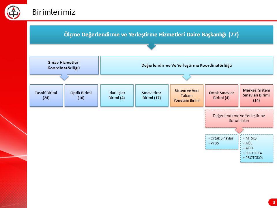 Birimlerimiz Tasnif Birimi (24) Tasnif Birimi (24) İdari İşler Birimi (4) Sınav İtiraz Birimi (17) Sistem ve Veri Tabanı Yönetimi Birimi Merkezi Sistem Sınavları Birimi (14) Ortak Sınavlar Birimi (4) Optik Birimi (10) Optik Birimi (10) Sınav Hizmetleri Koordinatörlüğü Değerlendirme Ve Yerleştirme Koordinatörlüğü Ölçme Değerlendirme ve Yerleştirme Hizmetleri Daire Başkanlığı (77) 3 Ortak Sınavlar PYBS Ortak Sınavlar PYBS MTSKS AÖL AÖO SERTİFİKA PROTOKOL MTSKS AÖL AÖO SERTİFİKA PROTOKOL Değerlendirme ve Yerleştirme Sorumluları