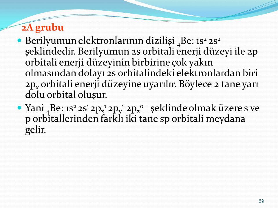 2A grubu Berilyumun elektronlarının dizilişi 4 Be: 1s 2 2s 2 şeklindedir. Berilyumun 2s orbitali enerji düzeyi ile 2p orbitali enerji düzeyinin birbir